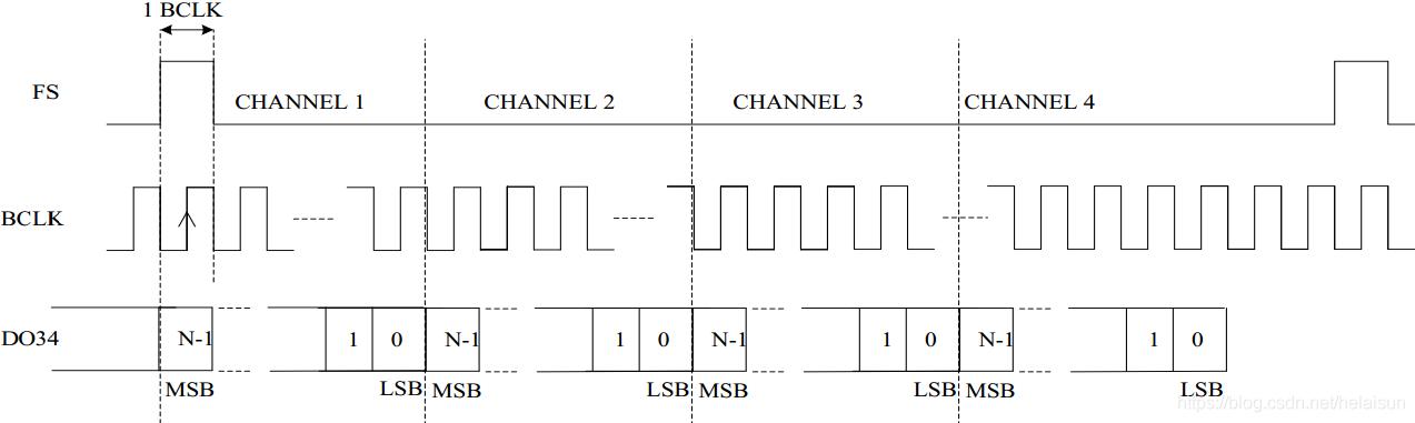 图14. TDM Mode B