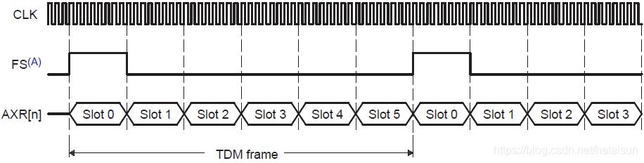 图15. 长帧同步模式