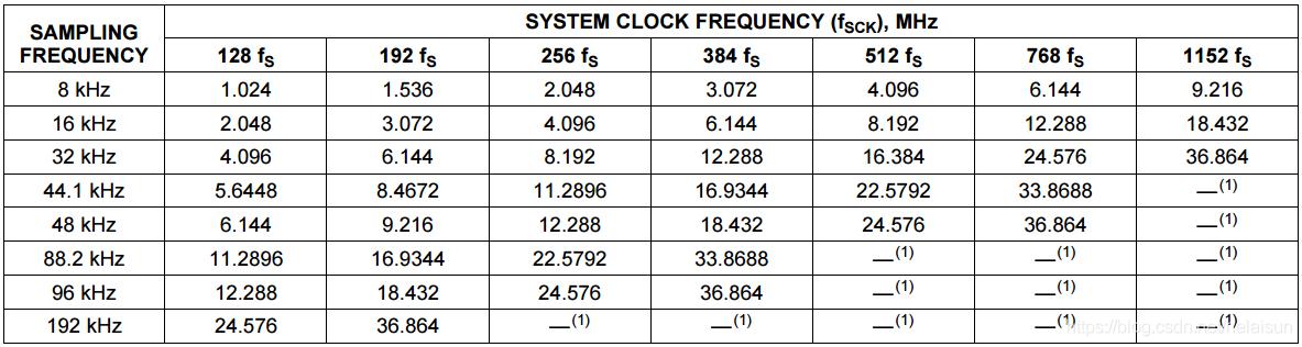 表4. 常见音频采样率对应的系统时钟