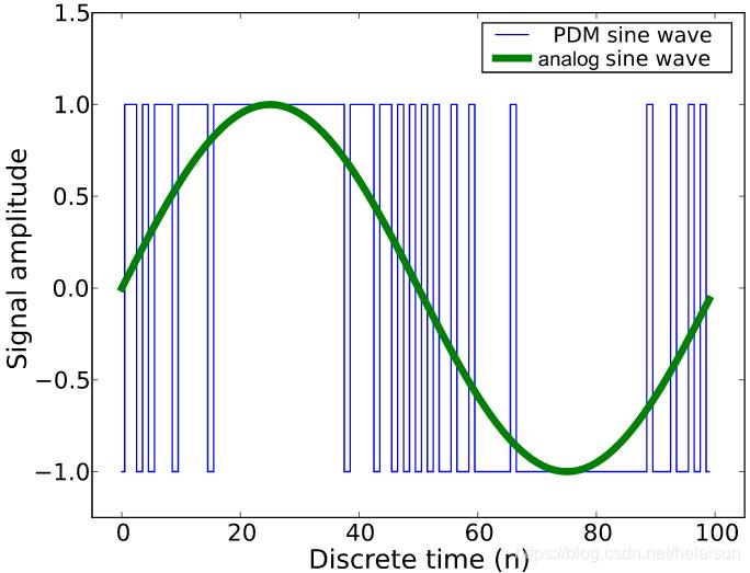 图20. PDM方式表示的正弦波