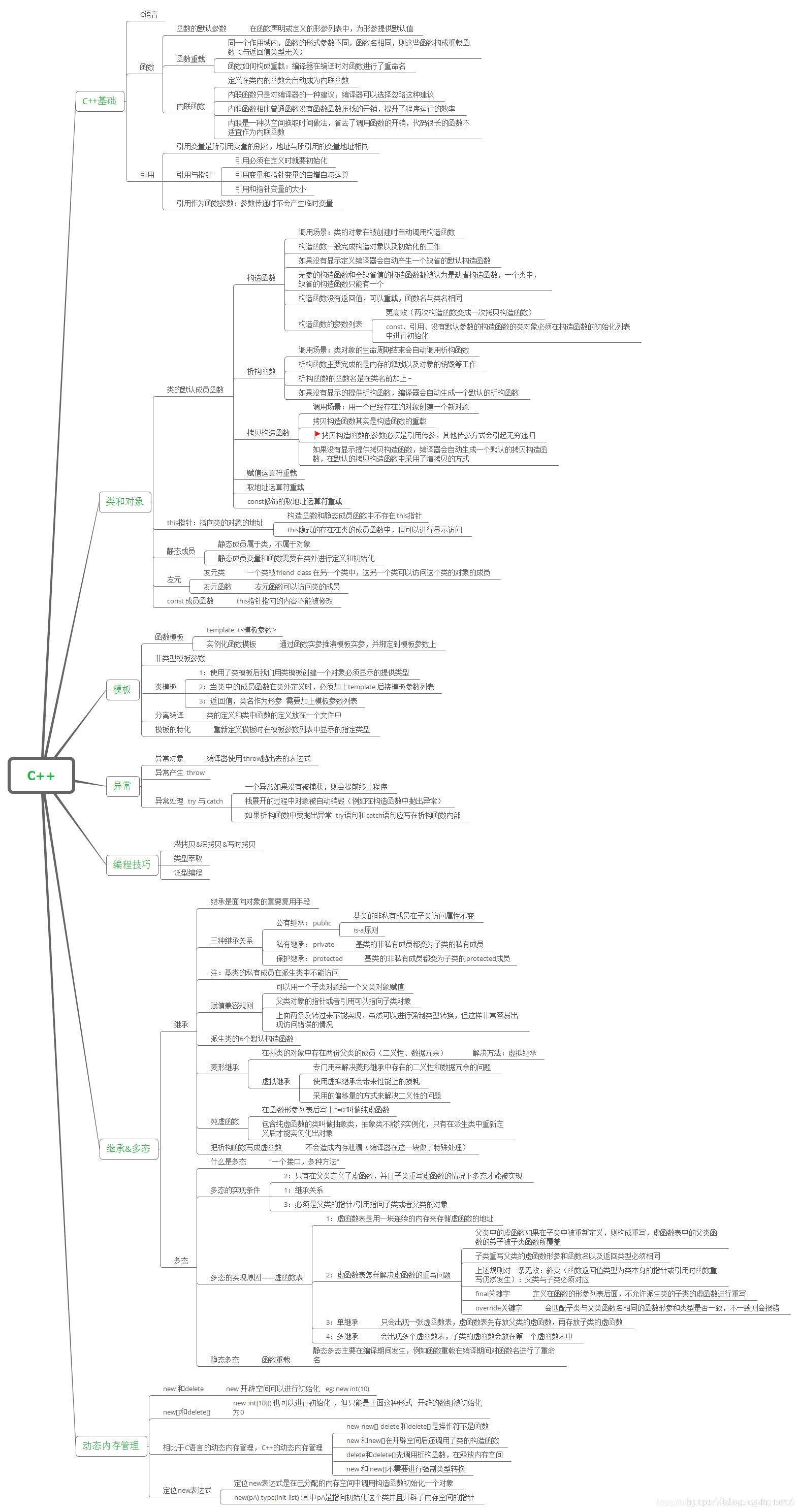C++思维导图_基础简要大纲