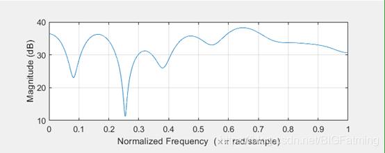 自定义序列的频谱特性
