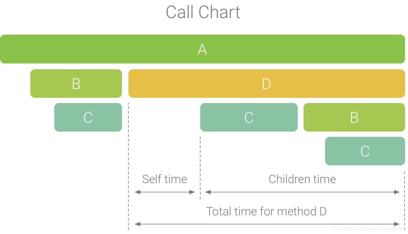 一个调用图表示例,描绘了函数 D 的 self、children 及总时间