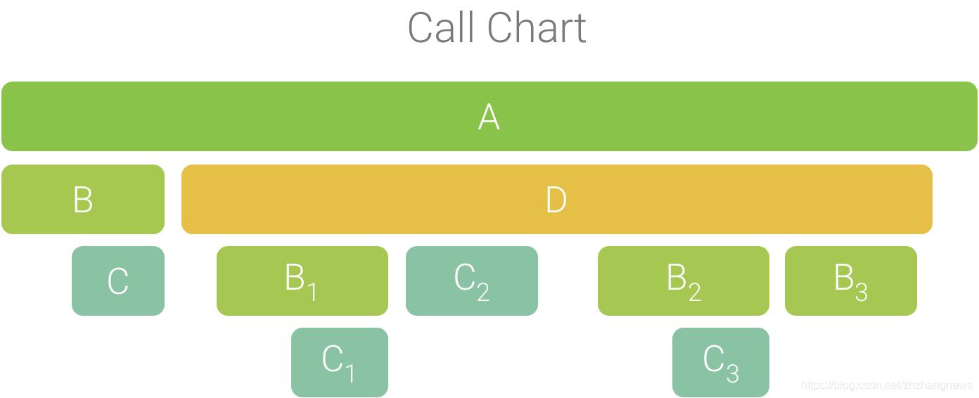 包含多个共享通用调用方顺序的函数调用的调用图表