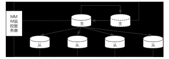 MMM 架构图