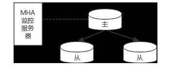MHA 架构图