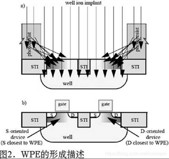 WPE形成描述