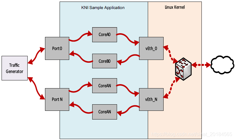 DPDK KNI示例程序- redwingz的博客- CSDN博客