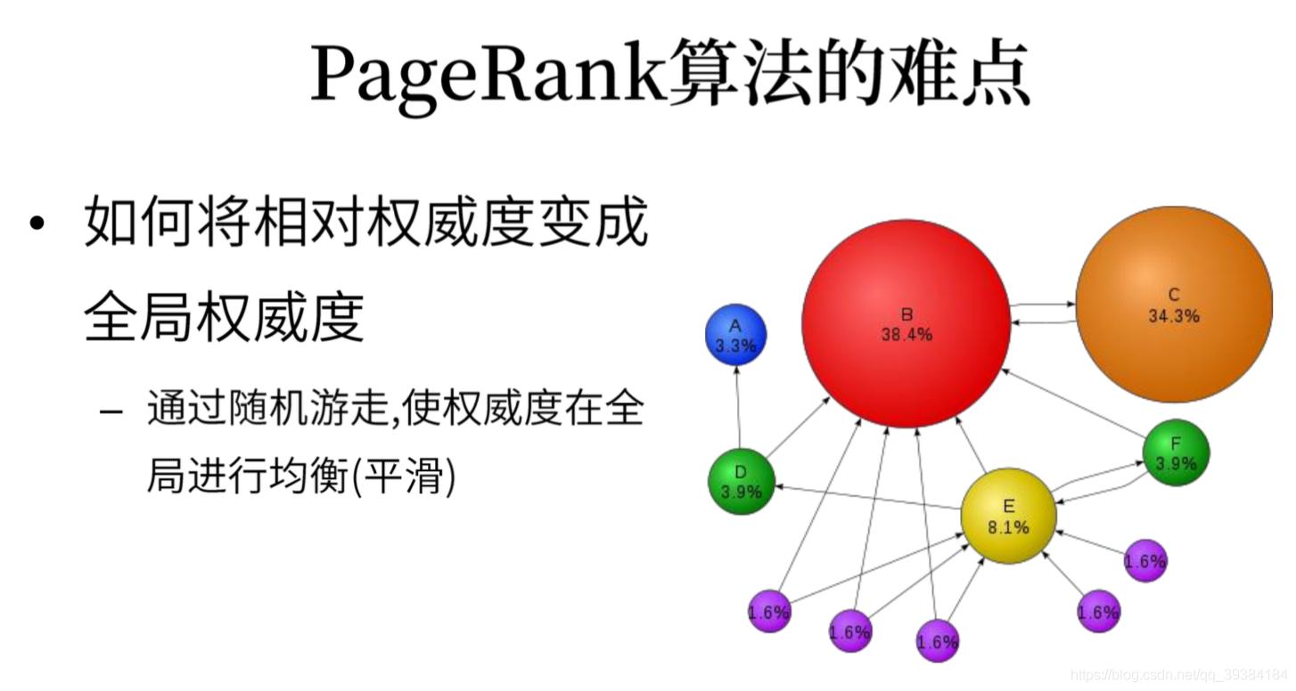 - img PageRank核心思想