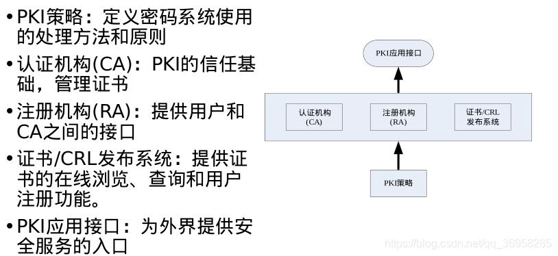 PKI结构图