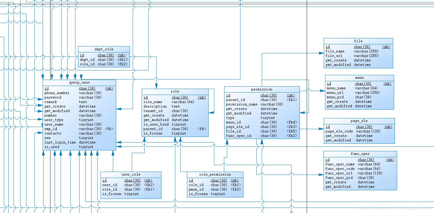 把file, menu, page_ele, func_oper都加到permission中去, 用一个type来做区分, 写sql会轻松很多