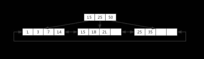 B+ 树的存储结构