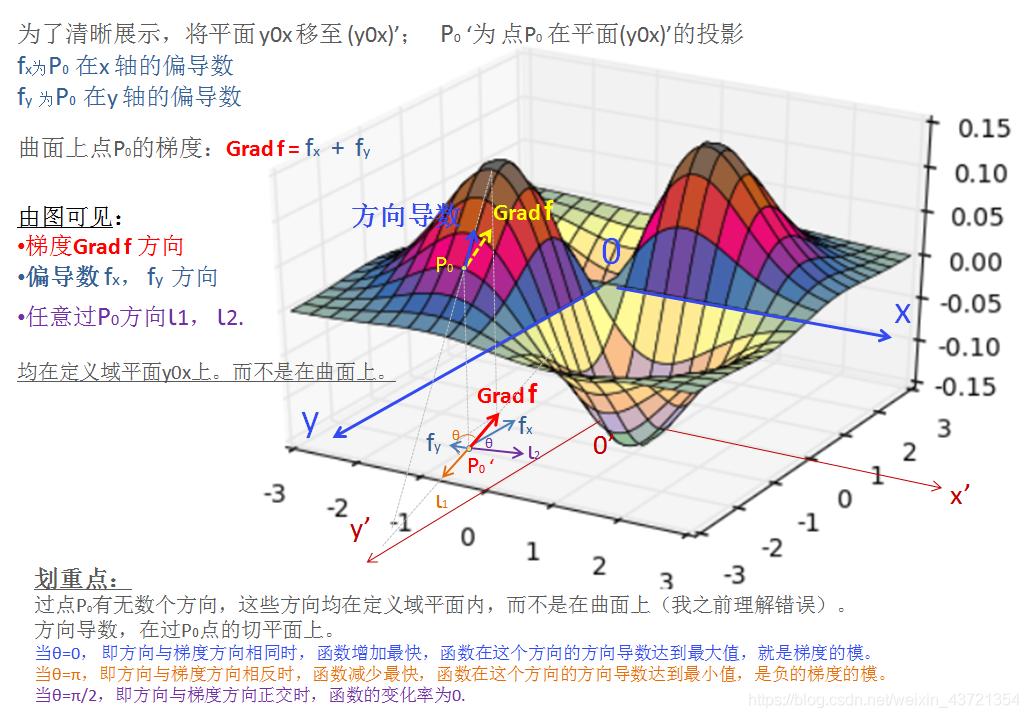 梯度与方向导数关系展示