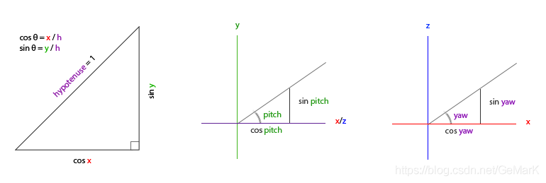 pitch and yaw
