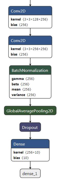 图像识别】基于pytorch 的入门demo——CIFAR10数据集识别及其