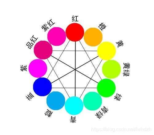 十二色相环