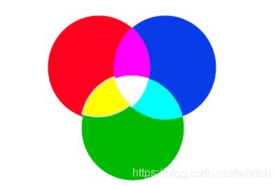 色光加色法