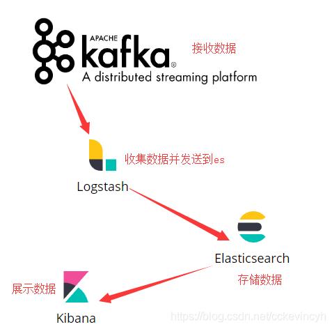 Docker安装Kafka+ELK日志收集- C  - CSDN博客