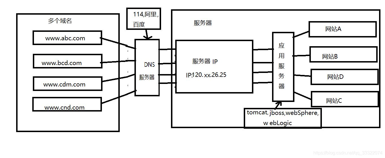 访问服务器架构设计