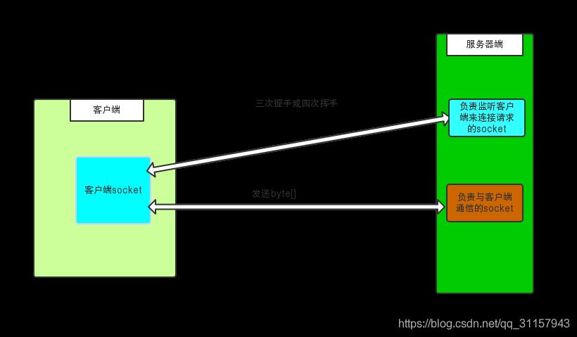 客户端与服务器结构图