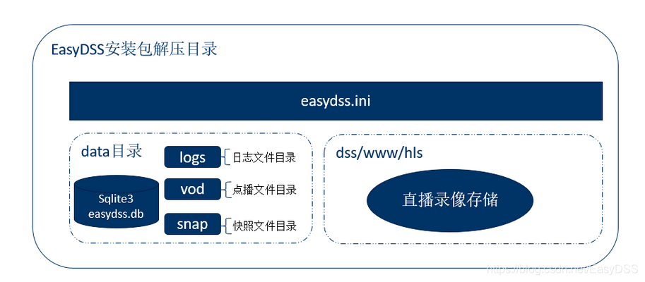 EasyDSS高性能RTMP、HLS(m3u8)、HTTP-FLV、RTSP流媒体服务器软件