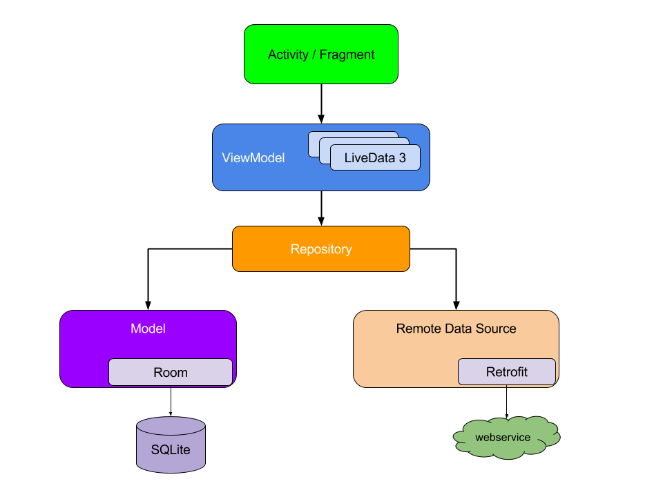 MVVM(Model-View-ViewModel)结构的架构图