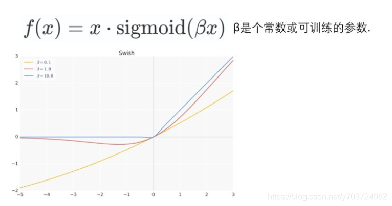Swish具备无上界有下界、平滑、非单调的特性。并且Swish在深层模型上的效果优于ReLU