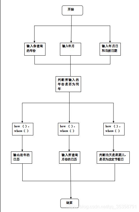 总体设计流程图
