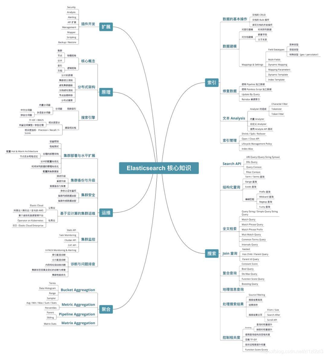终于有人把Elasticsearch 原理讲透了- 勇往直前的专栏- CSDN博客