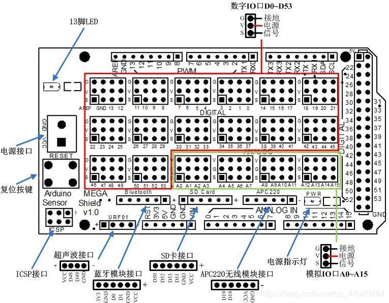 MEGA2560扩展板引脚示意图