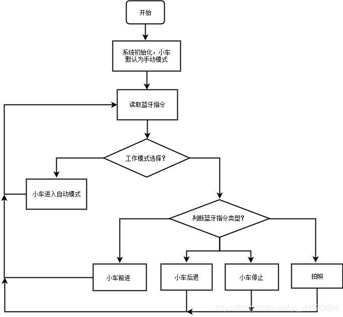 小车程序框图