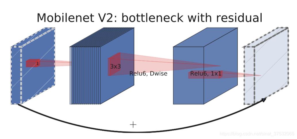论文学习笔记-MobileNet v3 - Custom自定义- CSDN博客