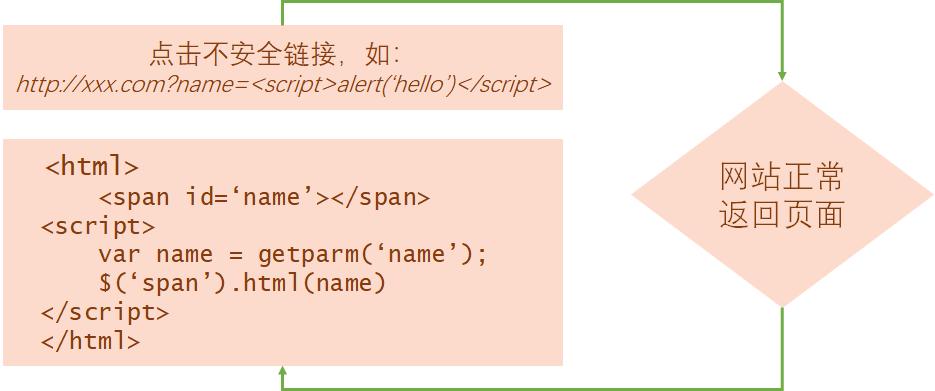 前端安全 — 浅谈JavaScript拦截XSS攻击