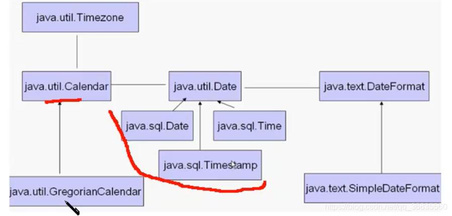 时间类框架