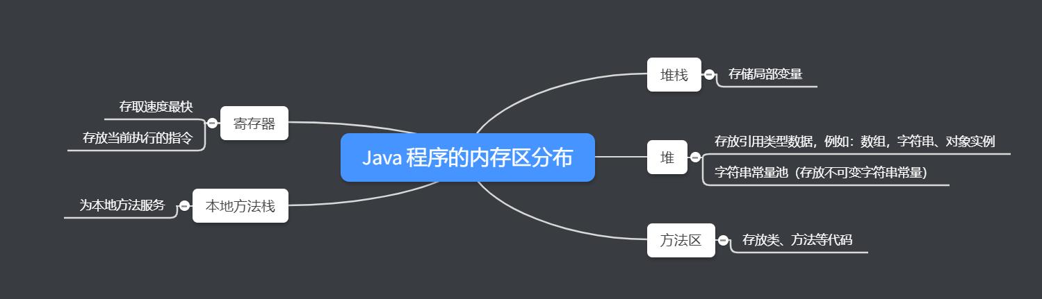 浅谈 Java 中的初始化