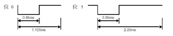 模块时序图