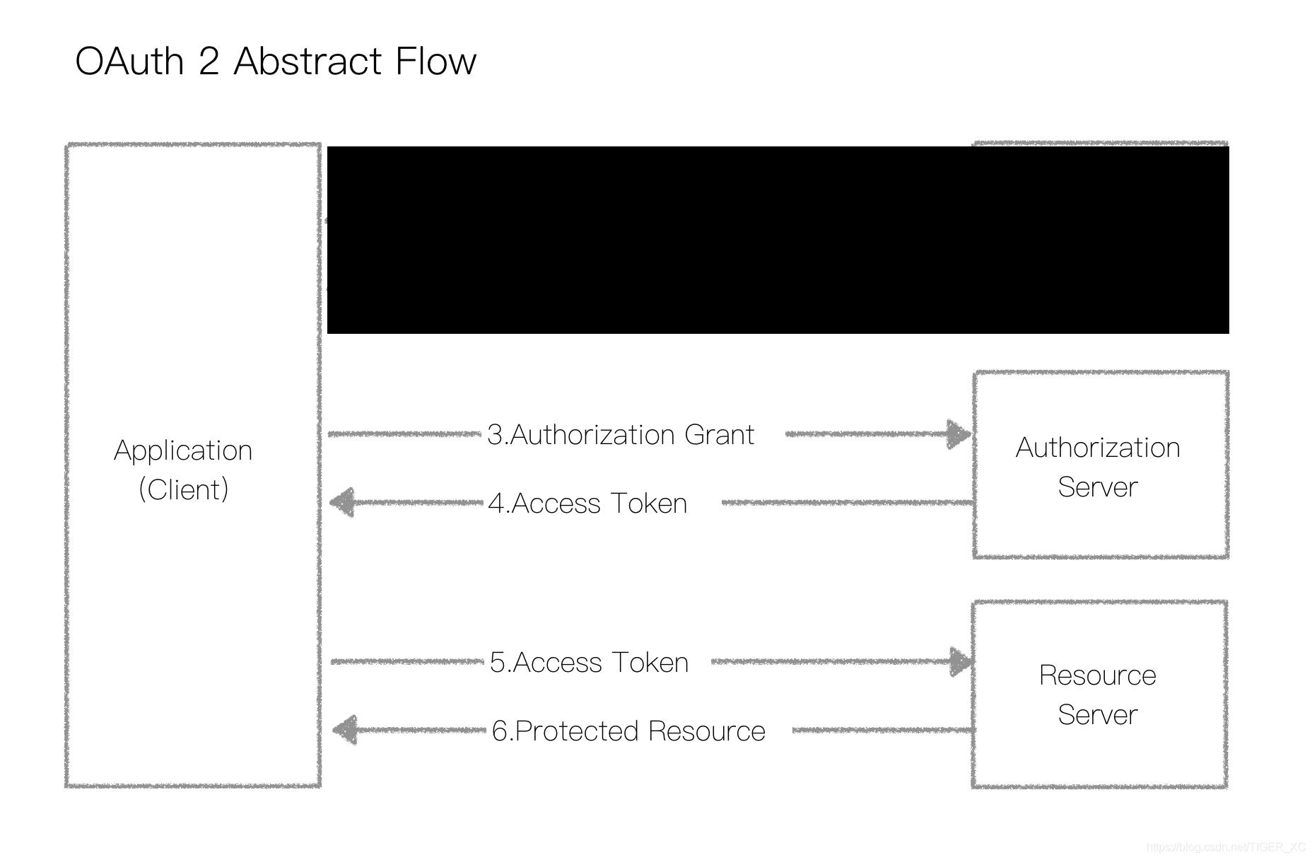 Akka-CQRS(14)- Http标准安全解决方案:OAuth2-资源使用授权