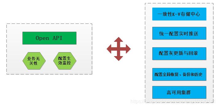 微服务架构-实现技术之具体实现工具与框架8:Spring Cloud Config原理与注意事项插图