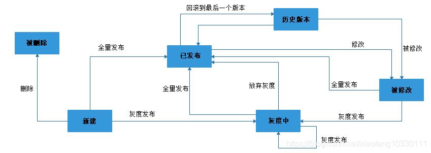 微服务架构-实现技术之具体实现工具与框架8:Spring Cloud Config原理与注意事项插图(1)