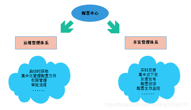 微服务架构-实现技术之具体实现工具与框架8:Spring Cloud Config原理与注意事项插图(2)