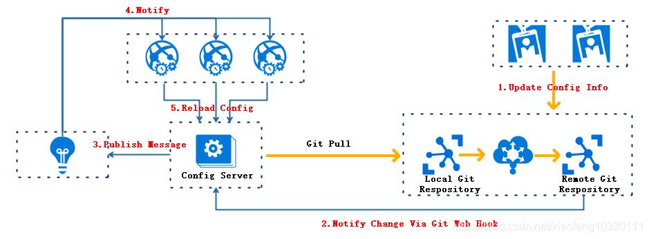 微服务架构-实现技术之具体实现工具与框架8:Spring Cloud Config原理与注意事项插图(4)