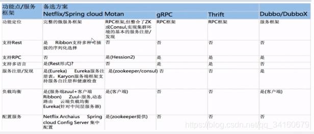 各微服务架构对比