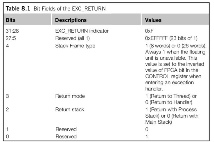 EXC_RETURN位定义