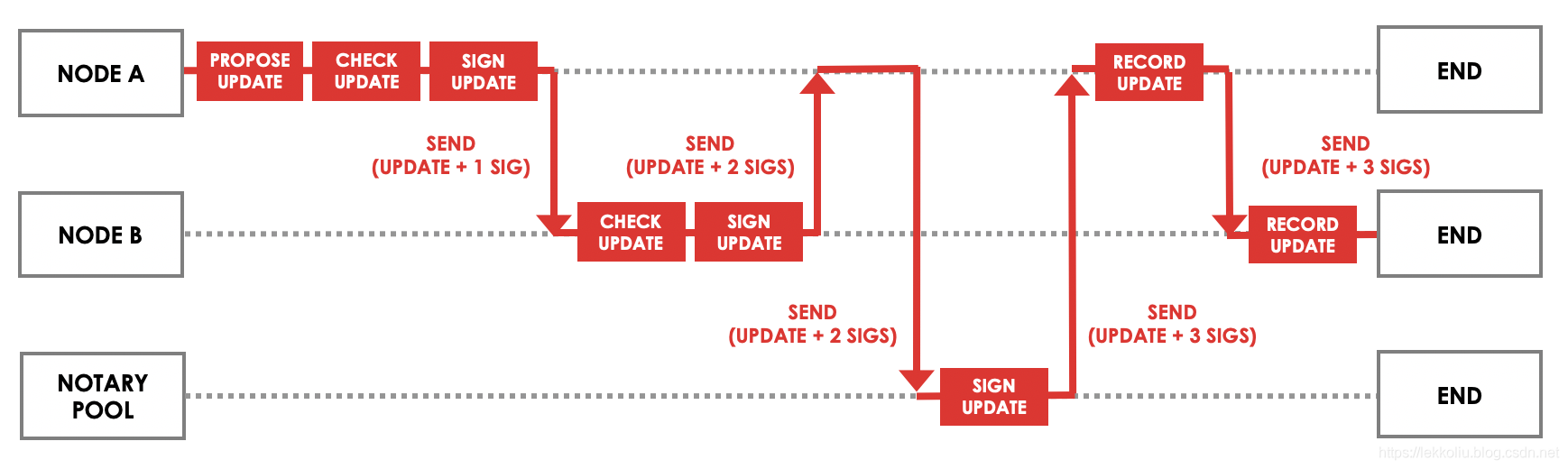 简易的业务流程图