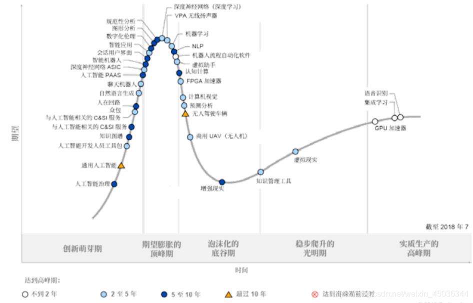 技术成熟度曲线