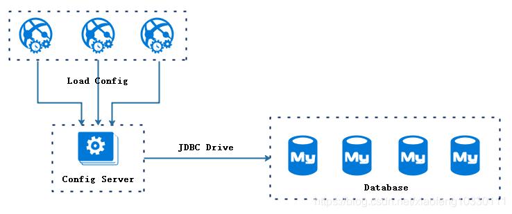 微服务架构-实现技术之具体实现工具与框架8:Spring Cloud Config原理与注意事项插图(5)