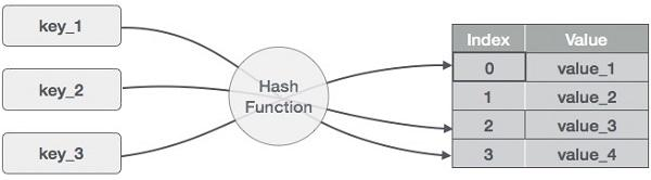 哈希函数映射