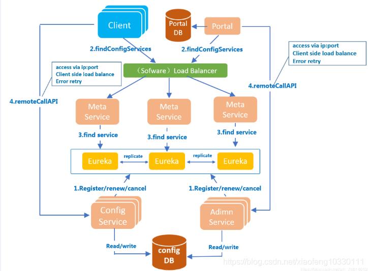 微服务架构-实现技术之具体实现工具与框架8:Spring Cloud Config原理与注意事项插图(10)