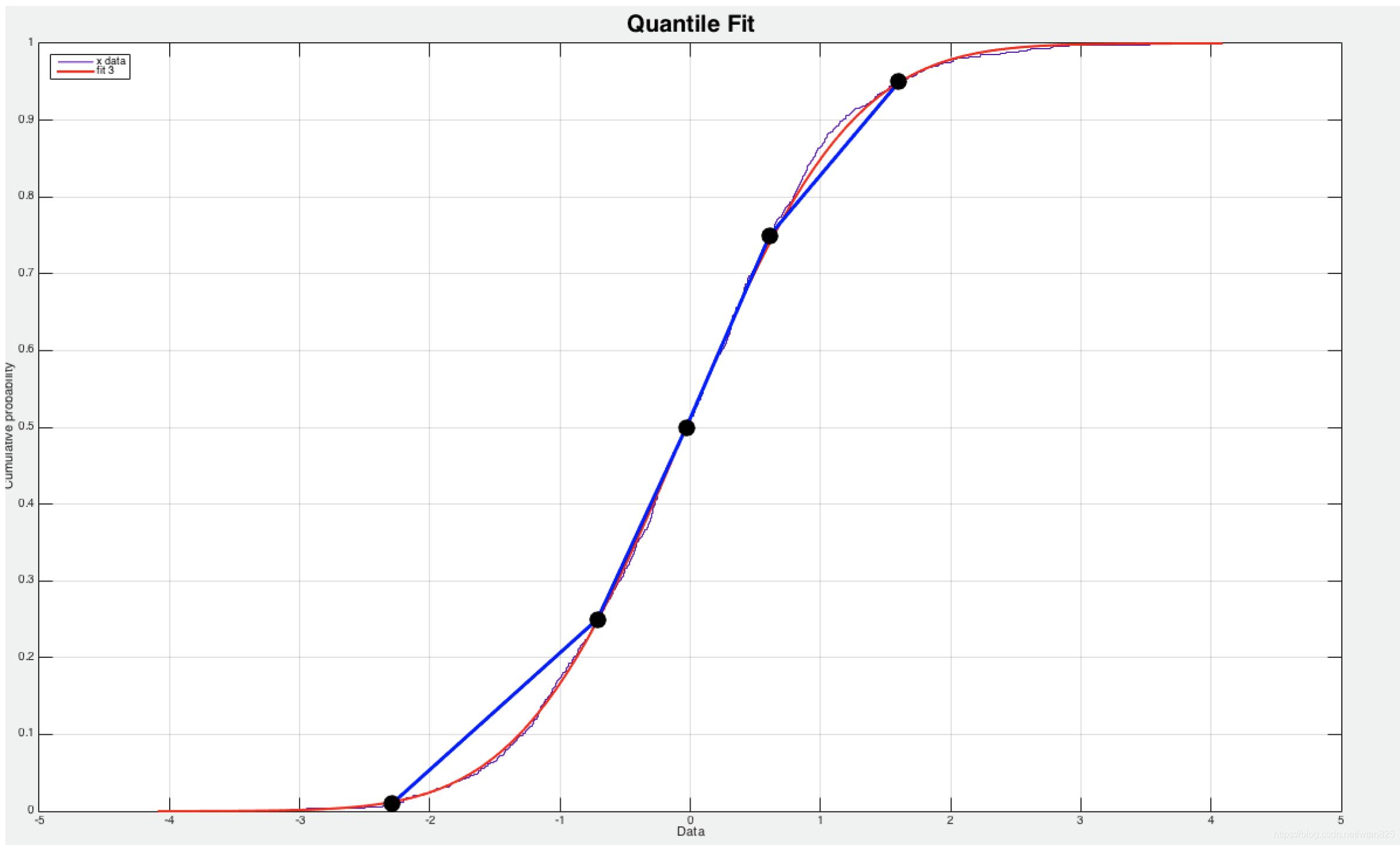 histogram_quantile 逼近正态分布