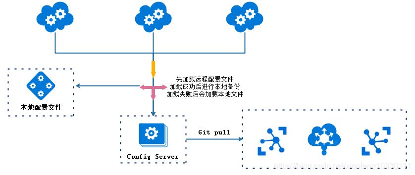 微服务架构-实现技术之具体实现工具与框架8:Spring Cloud Config原理与注意事项插图(8)